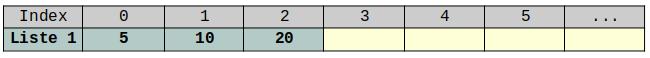 Tableau contient 5-10-20