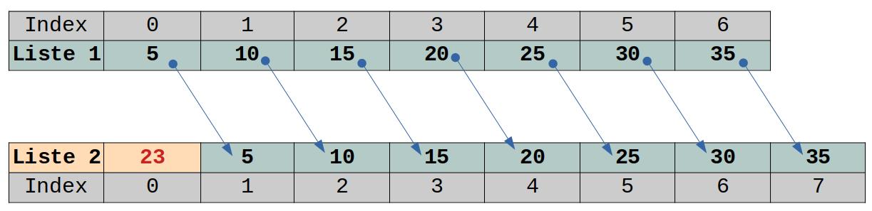 Principe de l'insertion dans une liste sur une implémentation tableau