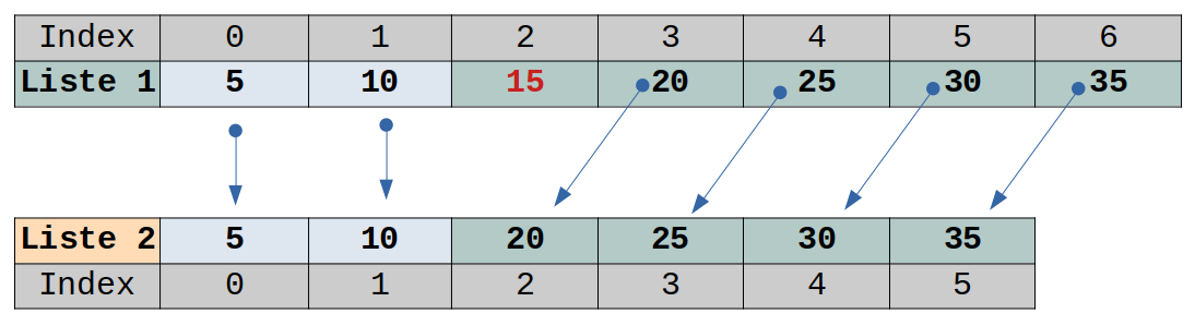 Principe de la suppression dans une liste sur une implémentation tableau