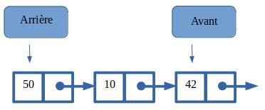 Insertion de 50 dans la file contenant 10 à l'arrière