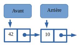 Insertion de 10 dans la file contenant 42