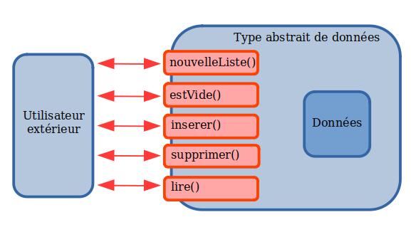 Principe de l'interface entre l'utilisateur et les données