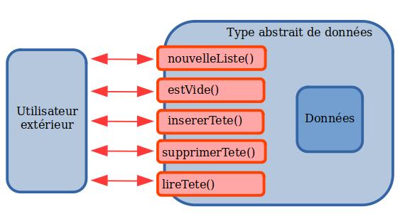 Principe de l'interface LISP entre l'utilisateur et les données
