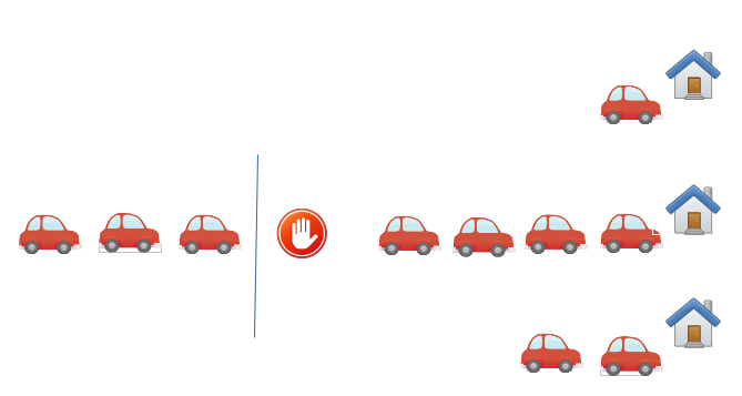 File de voitures et 3 files d'attente