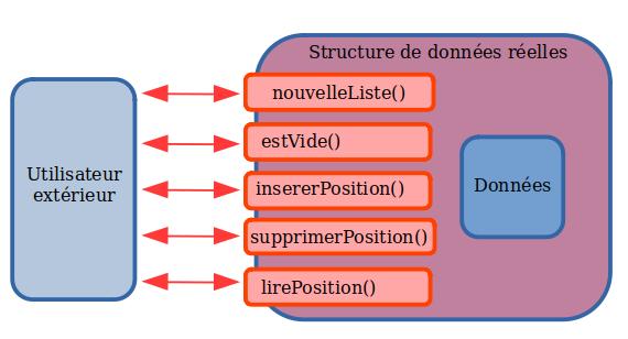 Interface et encapsulation