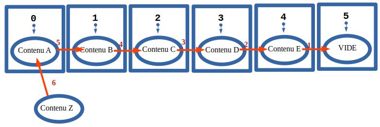 Principe du tableau : insertion linéaire