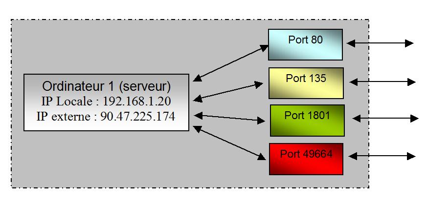 Quelques exemples de ports