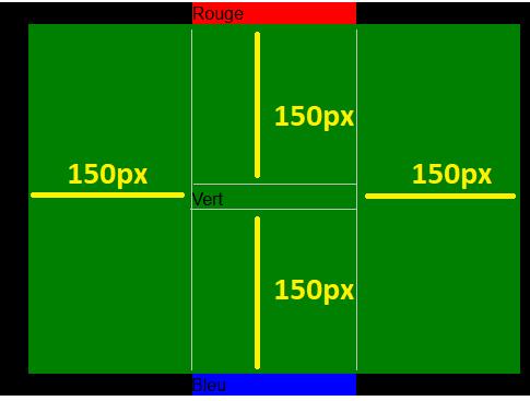 Explication du padding