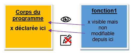 portee-variable-globale