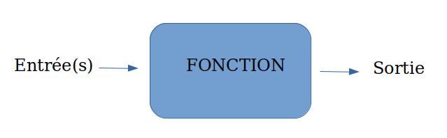 représentation d'une fonction
