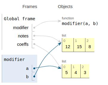 Python Tutor montre bien comment les arguments sont stockés dans les paramètres
