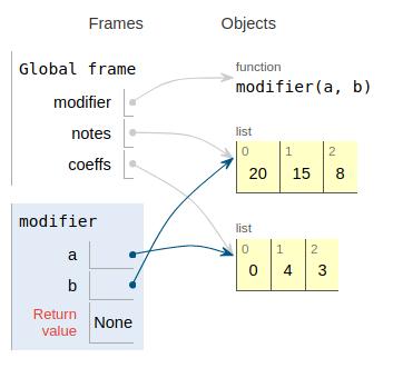 Python Tutor montre bien comment le paramètre permet de modifier l'état du tableau
