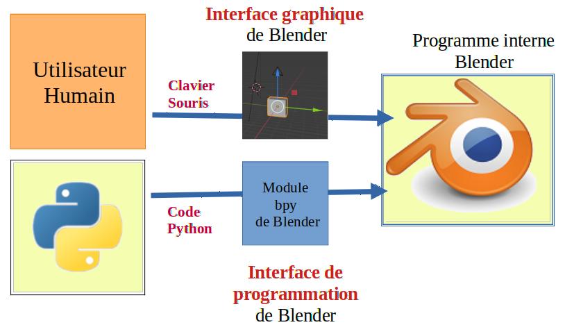 Principe de l'interfaçage programme-programme