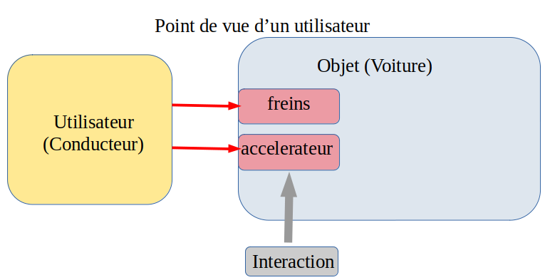 interaction entre objet et utilisateur