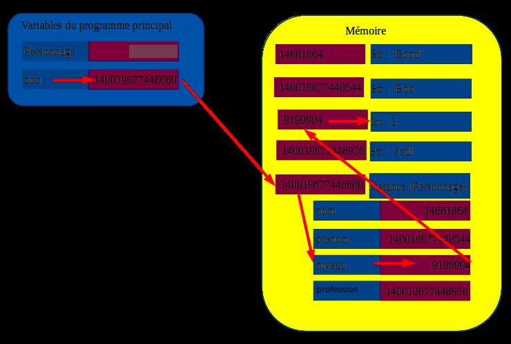 structure d'un objet
