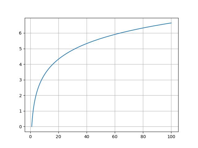 fonction logarithme base 2