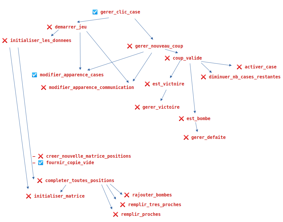 Graphe des fonctions du Démineurs