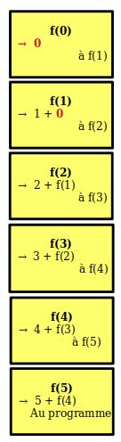 f(0) renvoie 0