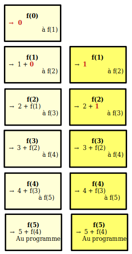 f(1) renvoie 1