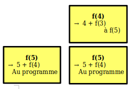 La pile avec f(5) et f(4)