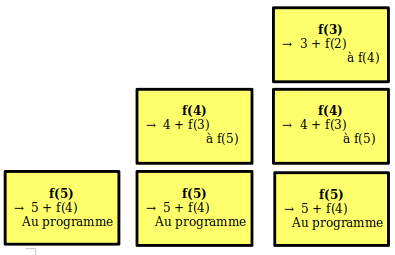 La pile avec f(5) à f(3)