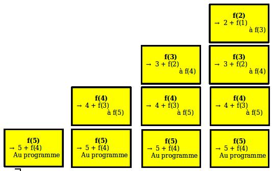La pile avec f(5) à f(2)