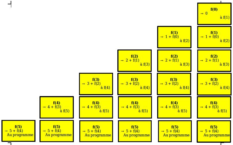 La pile avec f(5) à f(0)