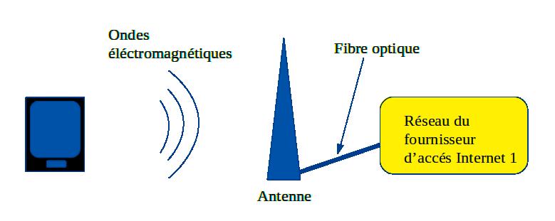 Terminale-antenne-fibre optique-réseau du fournisseur