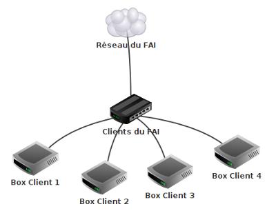Exemple de connexion au FAI