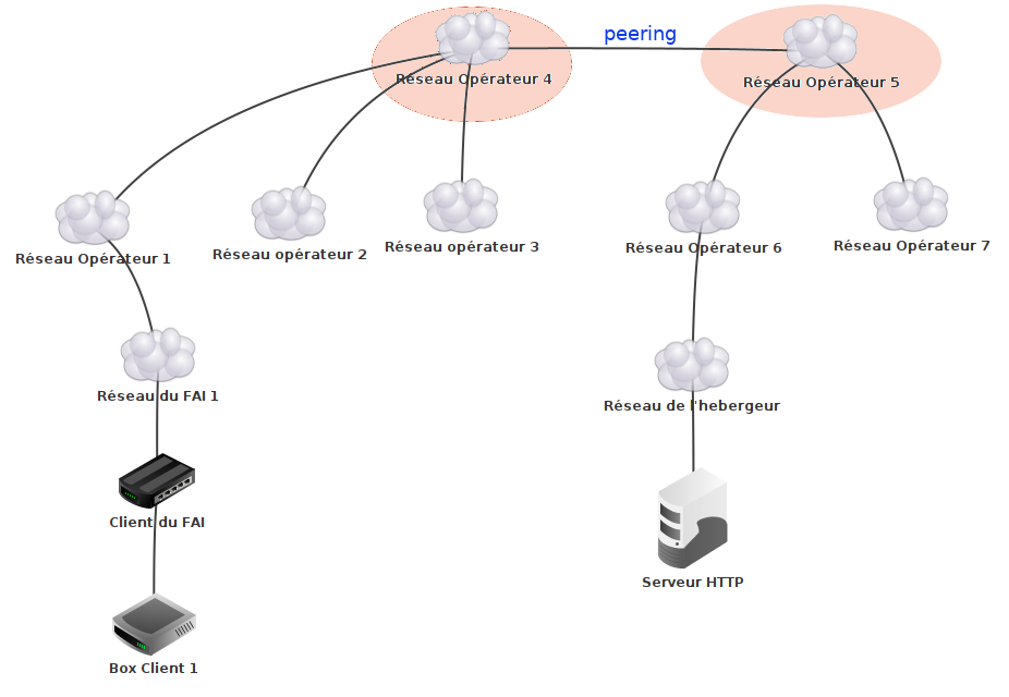Exemple de structure type Internet possible