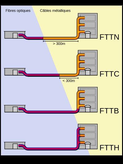 Les différentes connexions par fibre optique