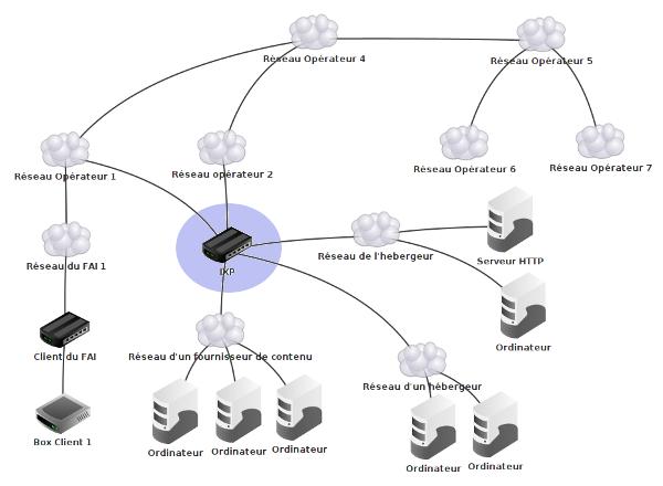 Exemple d'IPX