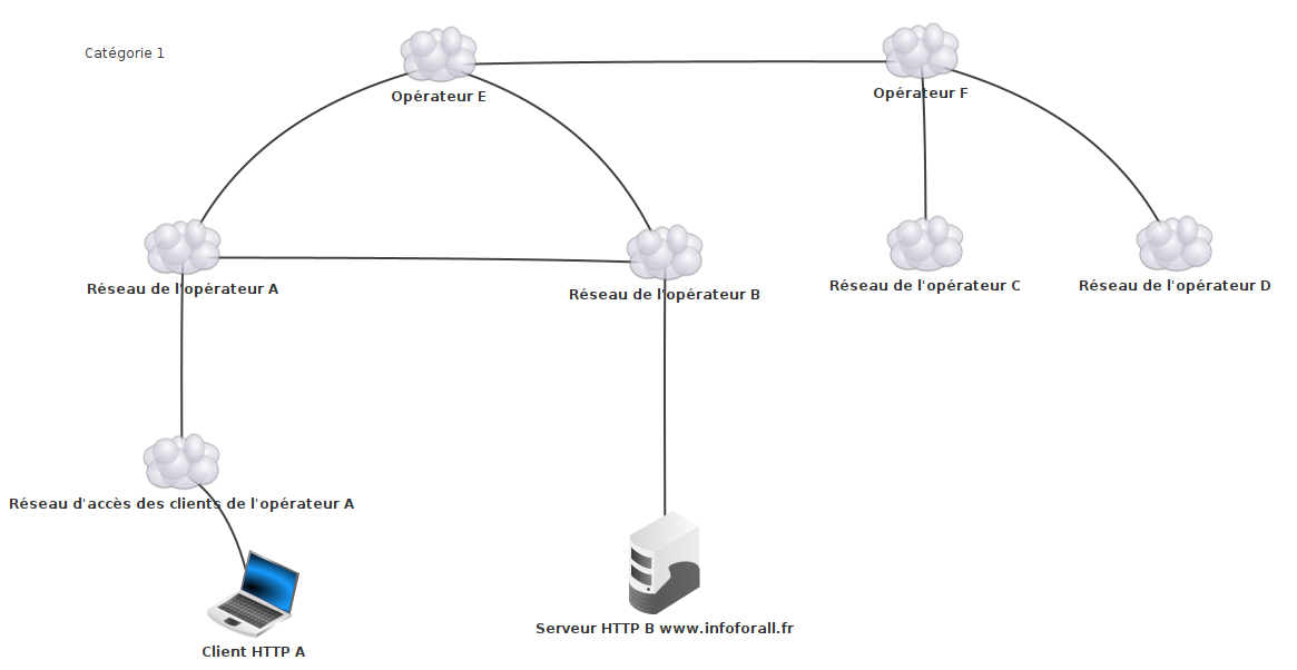 Exemple de structure type Internet
