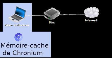 Cache Chronium