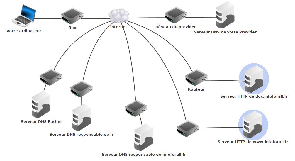 Cas 1 : deux serveurs sur deux réseaux différents