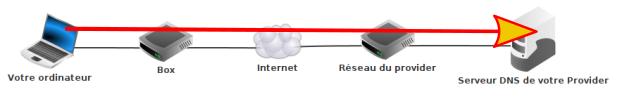 Requête DNS