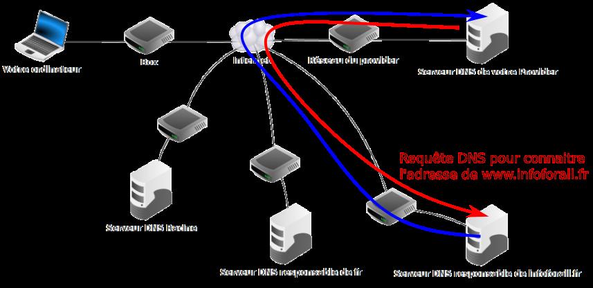 Requête DNS au serveur fd