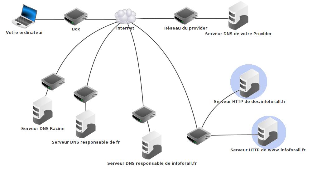 Cas 2 : deux serveurs sur un réseau