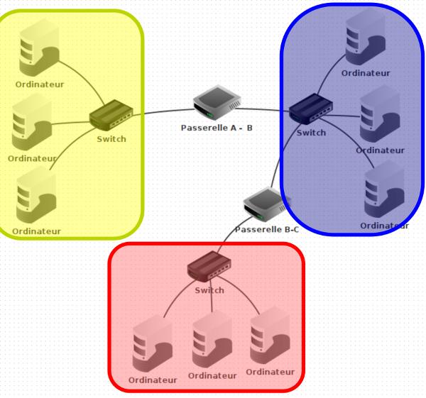 Liaisons entre 3 réseaux