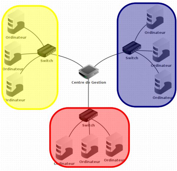 Liaisons entre 3 réseaux avec un ordinateur central