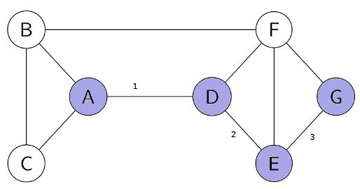 graphe représentant les relations