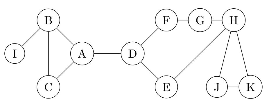 graphe de l'exercice