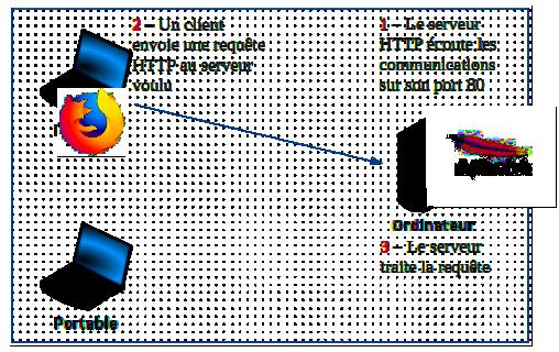 Principe phases 1 2 3