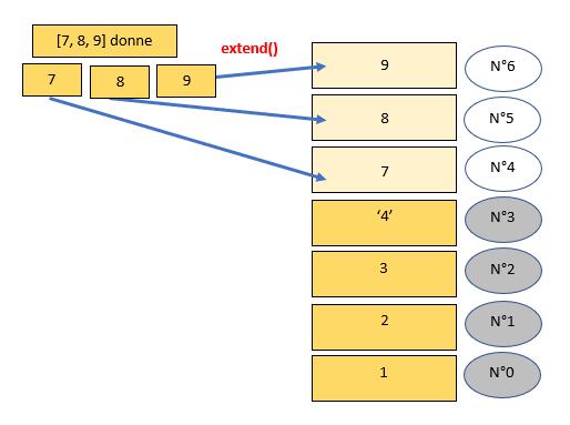 extend() rajoute les éléments
